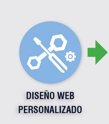 Diseño web personalizado, Estrategia empresarial, Estrategia web, Análisis web